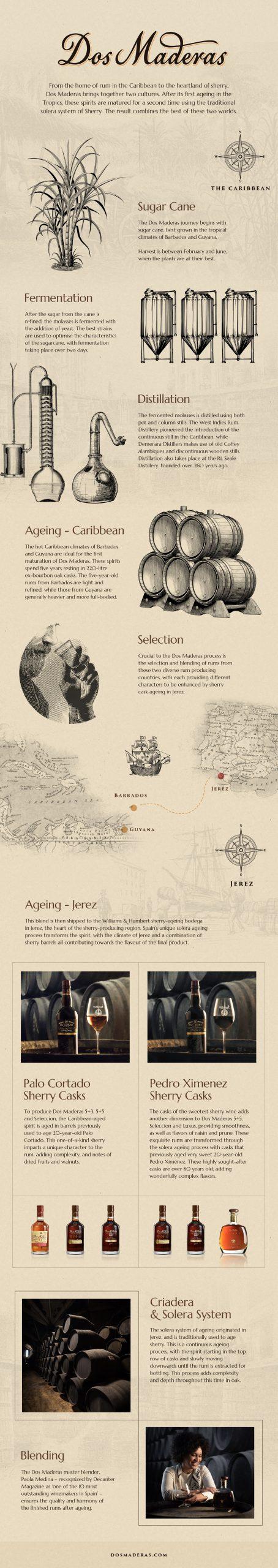 Dos Maderas Rum Infographic Digital Agency
